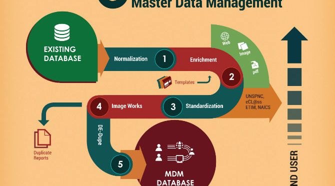 master data management in sap | onlinemarketreport
